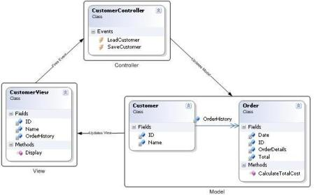 Gambar Diagram Implementasi MVC