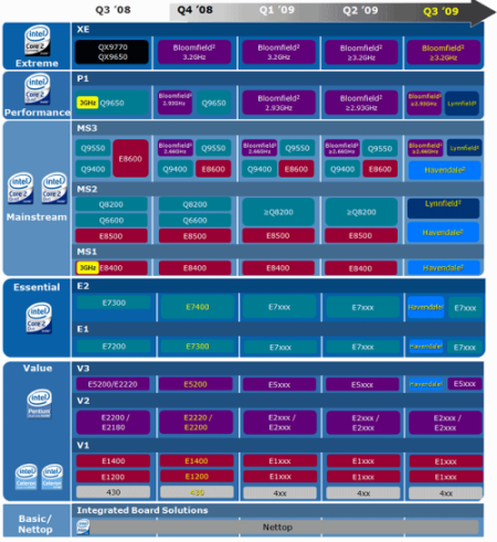 intel roadmap